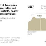 Only about a third of Americans have a mix of conservative and liberal positions; in 2004, nearly half had mixed political views