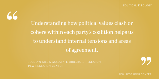 How our political typology works | Pew Research Center