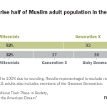 Millennials comprise half of Muslim adult population in the U.S.