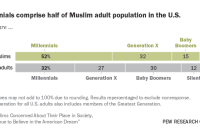 Millennials comprise half of Muslim adult population in the U.S.