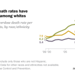 Drug overdose death rates have risen, especially among whites
