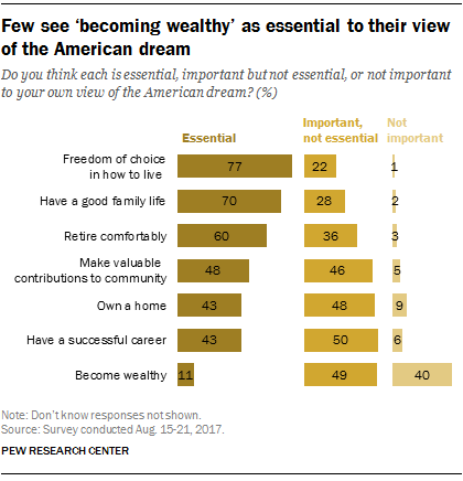 Few see 'becoming wealthy' as essential to their view of the American dream