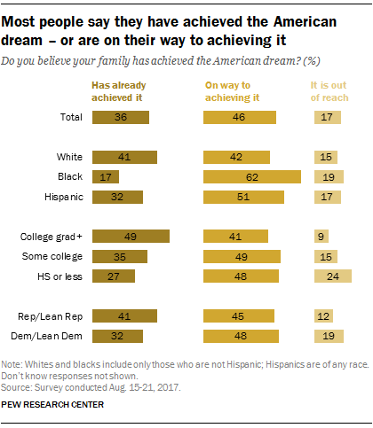 is the american dream still attainable for all