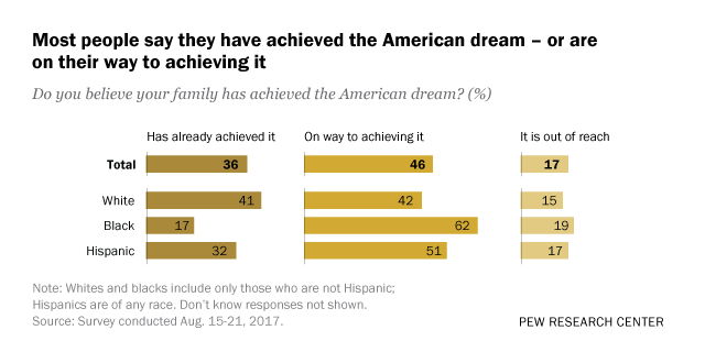 Most say American dream is within reach for them | Pew