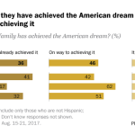Most people say they have achieved the American dream – or are on their way to achieving it