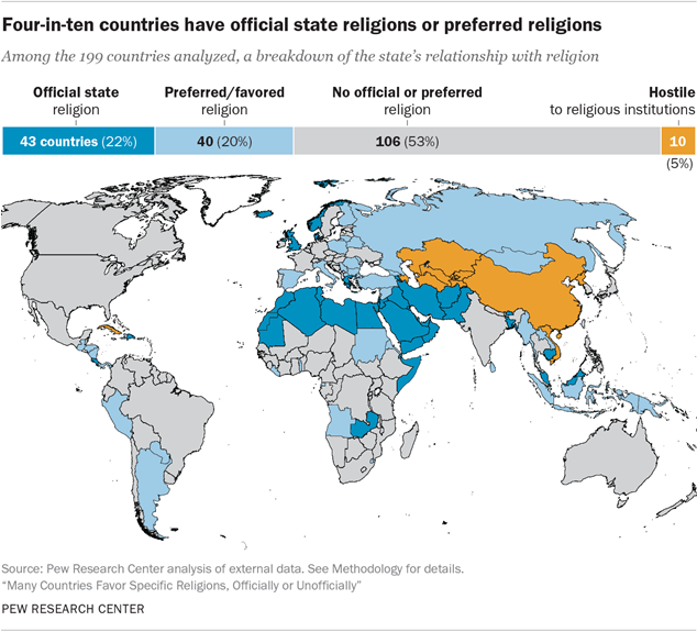 Key Facts About Government Favored Religion Around The World