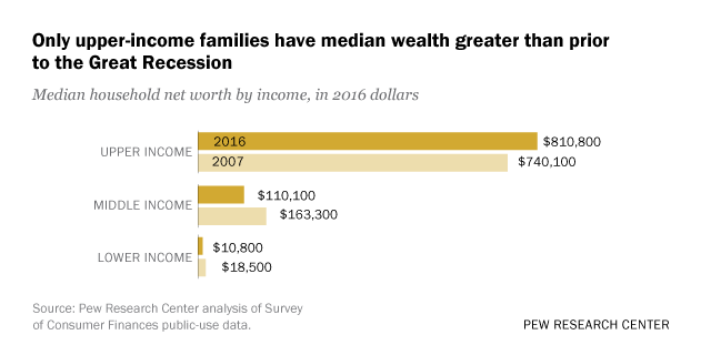Only upper-income families have median wealth greater than prior to the Great Recession