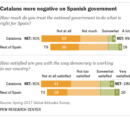 Catalans more negative on Spanish government