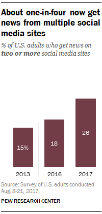 More in U S  getting news from multiple social media sites | Pew