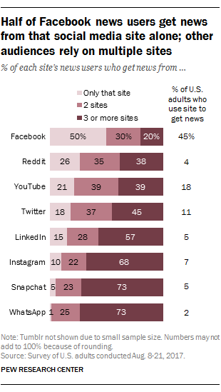 Half of Facebook news users get news from that social media site alone; other audiences rely on multiple sites