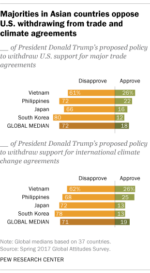 Majorities In Asian Countries Oppose Us Withdrawing From Trade And