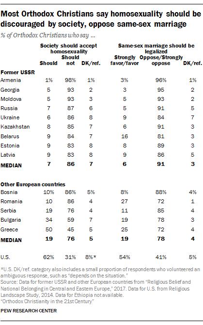 Russian orthodox beliefs homosexuality statistics