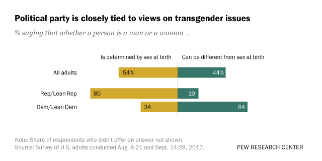 Transsexualism is not a sin