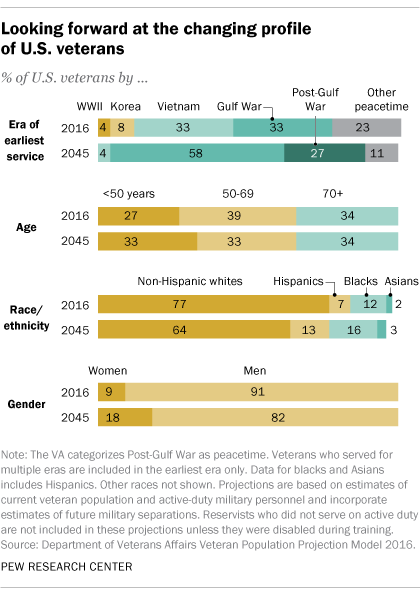 Looking forward at the changing profile of U.S. veterans