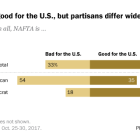 NAFTA seen as good for the U.S., but partisans differ widely on its impact