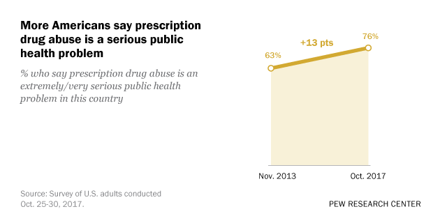 More Americans say prescription drug abuse is a serious public health problem