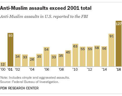 Anti-Muslim assaults exceed 2001 total