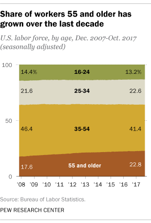 Share of workers 55 and older has grown over the last decade