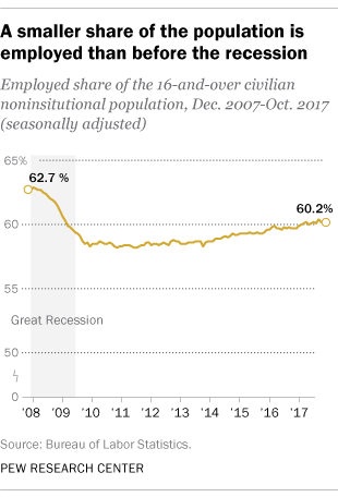 A smaller share of the population is employed than before the recession