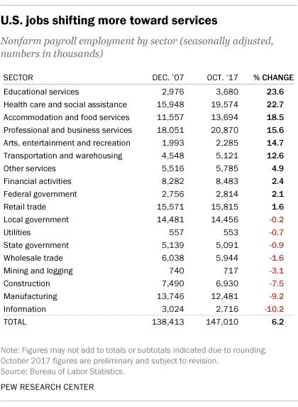 U.S. jobs shifting more toward services