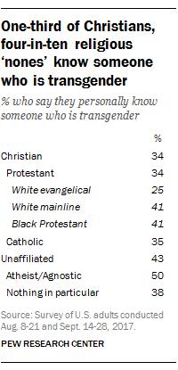 transgender research topics