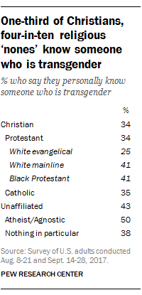 One-third of Christians, four-in-ten religious 'nones' know someone who is transgender
