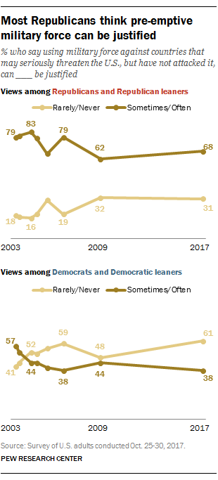 Most Republicans think pre-emptive military force can be justified