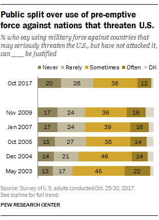 Public split over use of pre-emptive force against nations that threaten U.S.