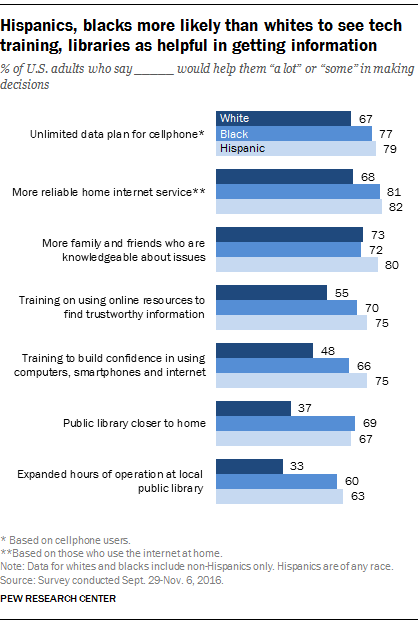 Hispanics, blacks more likely than whites to see tech training libraries as helpful in getting information