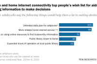 Mobile and home internet connectivity top people's wish list for aids in getting information to make decisions
