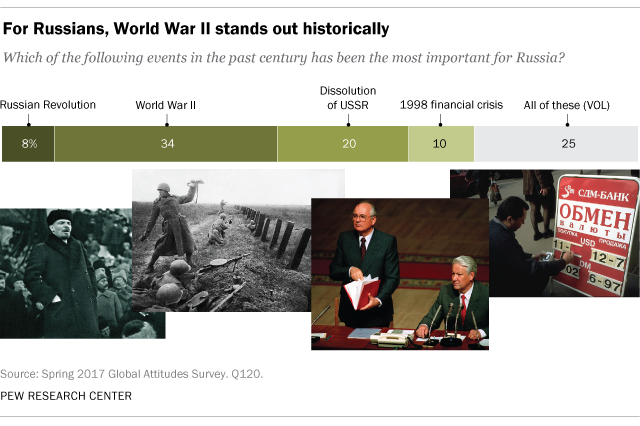For Russians, World War II stands out historically