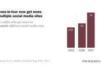 About one-in-four now get news from multiple social media sites