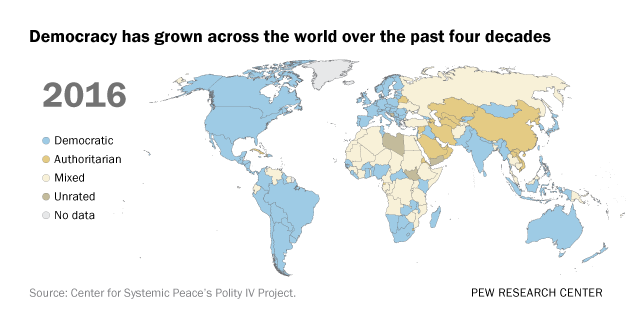 Democracy has grown across the world over the past four decades