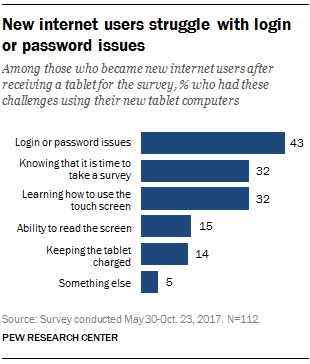 New internet users struggle with login or password issues