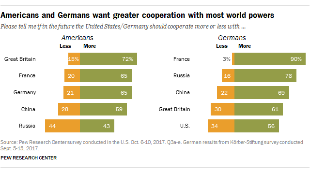 Americans and Germans want greater cooperation with most world powers