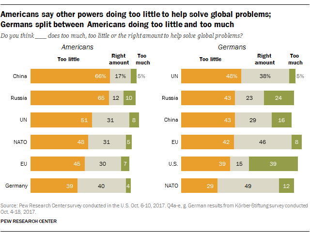 Americans say other powers doing too little to help solve global problems; Germans split between Americans doing too little and too much