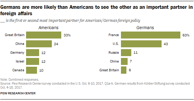 How Americans and Germans view their countries' relationship