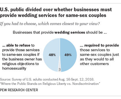 U.S. public divided over whether businesses must provide wedding services for same-sex couples