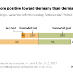 Americans are more positive toward Germany than Germans are toward U.S.