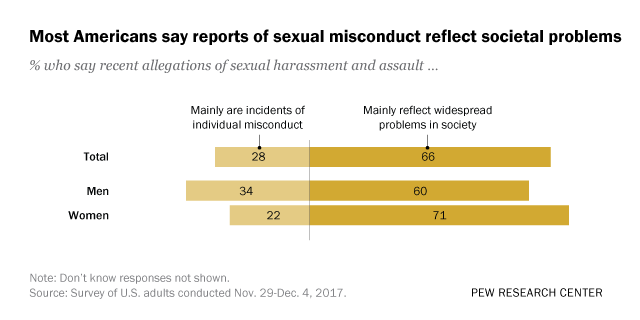Most Americans say reports of sexual misconduct reflect societal problems
