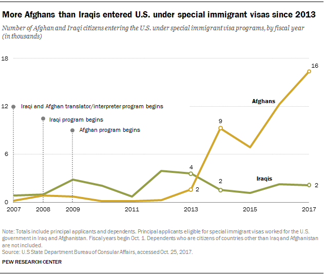 Special Immigrant Visas Increasingly Go To Afghans Who Worked For Us Government Pew Research Center