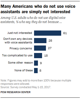 Many Americans who do not use voice assistant are simply not interested