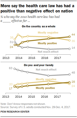 While The Future Of Affordable Care Act Is In Question Public Increasingly Thinks Law Has Had A Positive Impact On Country