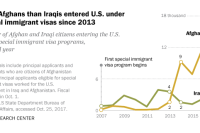 More Afghans than Iraqis entered U.S. under special immigrant visas since 2013