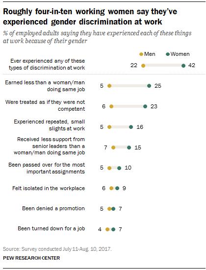 Statistics for sex discrimination in hiring