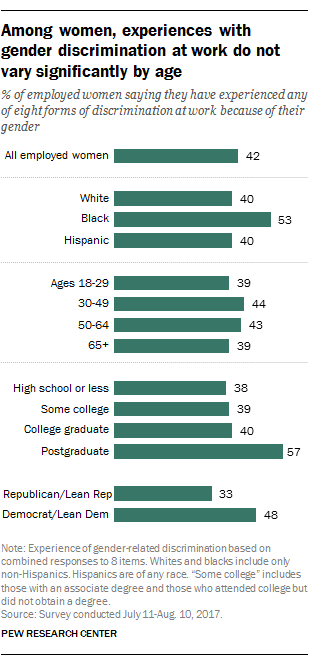 Among women, experiences with gender discrimination at work do not vary significantly by age