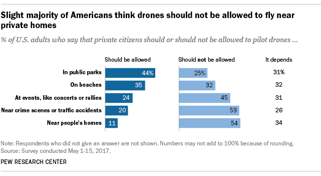 Slight majority of Americans think drones should not be allowed to fly near private homes