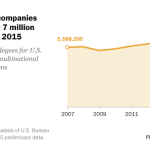 Foreign-owned companies employed nearly 7 million people in U.S. in 2015