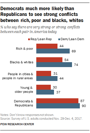 Democrats much more likely than Republicans to see strong conflicts between rich, poor and blacks, whites