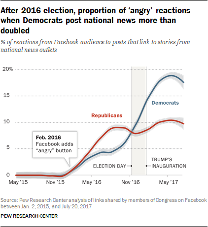 After 2016 election, proportion of 'angry' reactions when Democrats post national news more than doubled